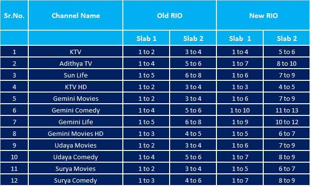Sun Network amends RIO to change LCN incentive slabs and Genre of channels