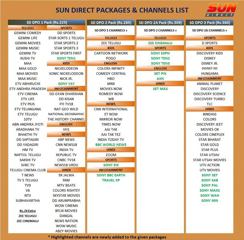 Sun Direct revises four curated packs to offer additional channels