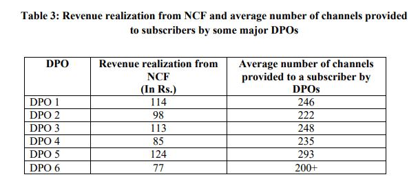 NCF Data