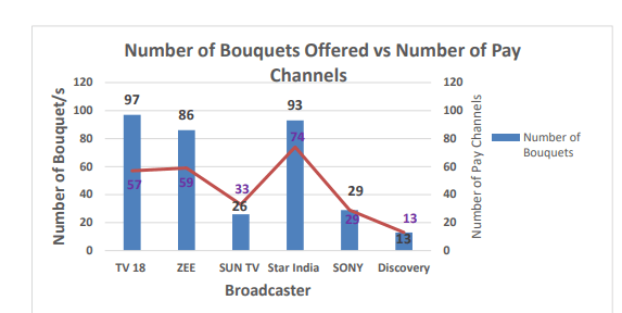 Number of bouquets