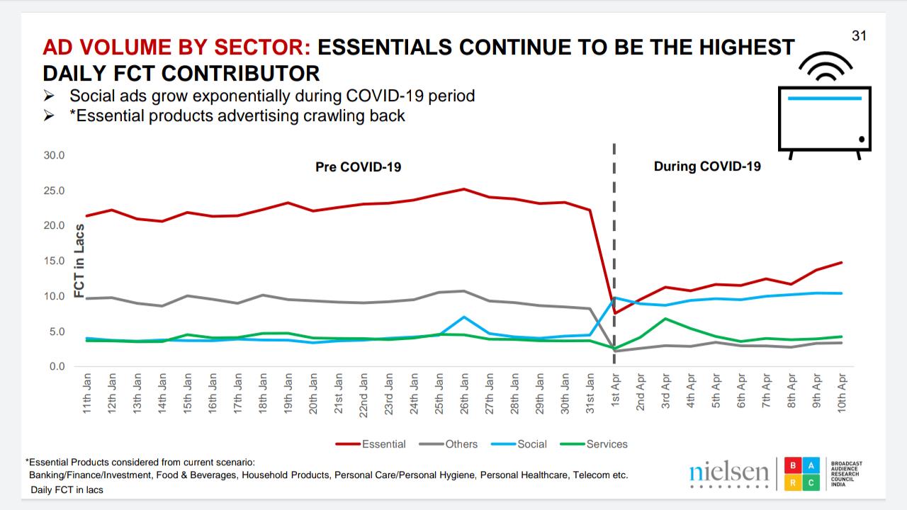 Sharp 26% drop in TV advertisements amid coronavirus