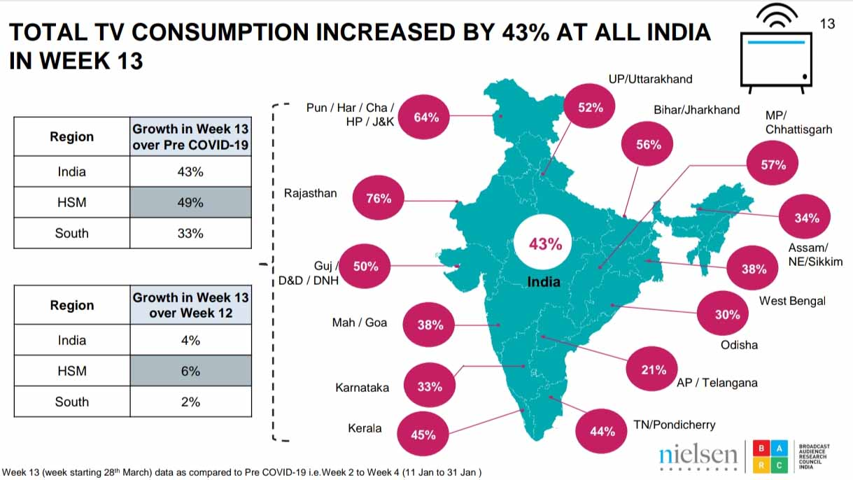 TV Consumption increased by 43% in India during week 13