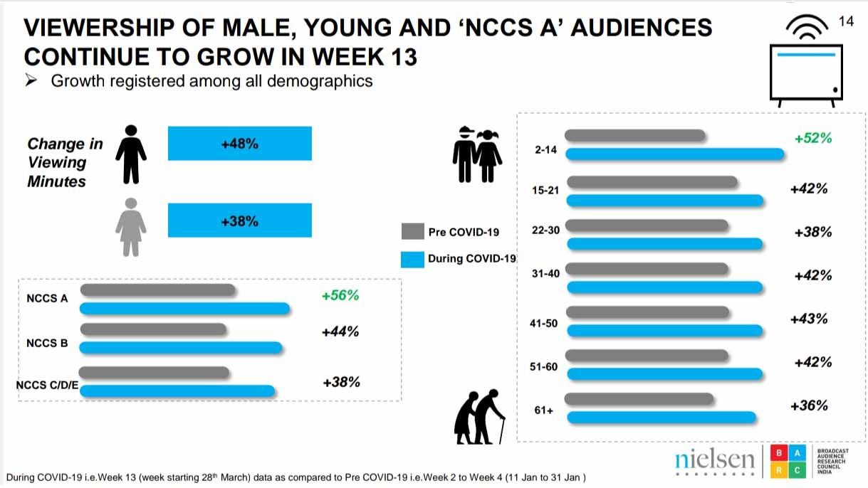 Viewership growth in week 13
