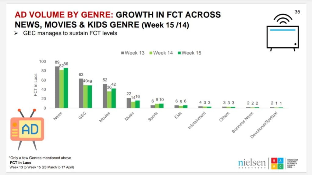 FCT on TV recovers a bit after a huge fall last week