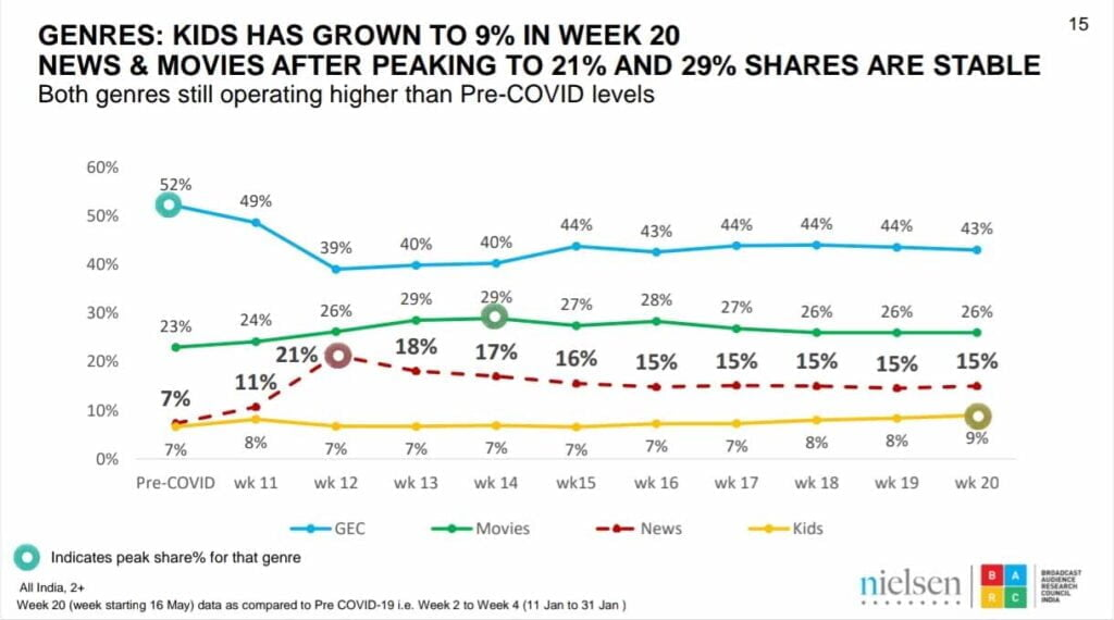 Television Viewership Steadily Dropping with Relaxations in Lockdown