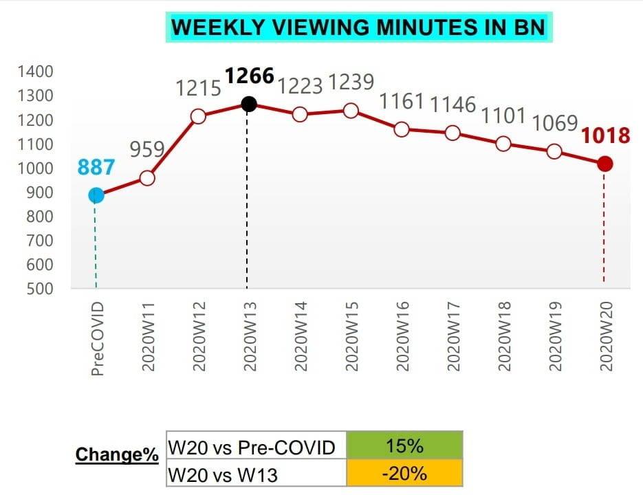 BARC Week 20 Viewership Minutes