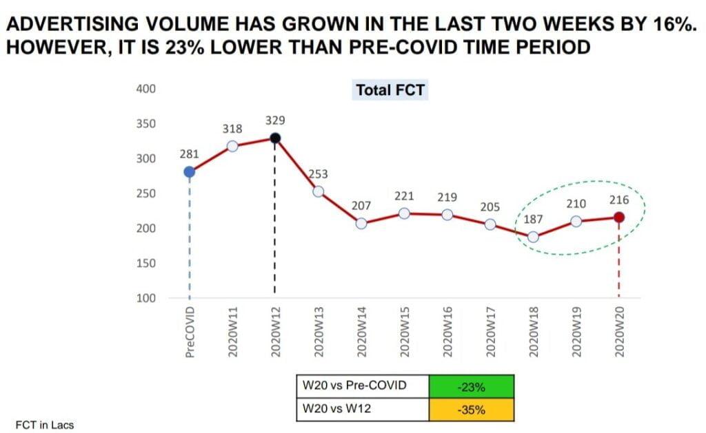 Ad Volume on Television Increases in last 2 weeks