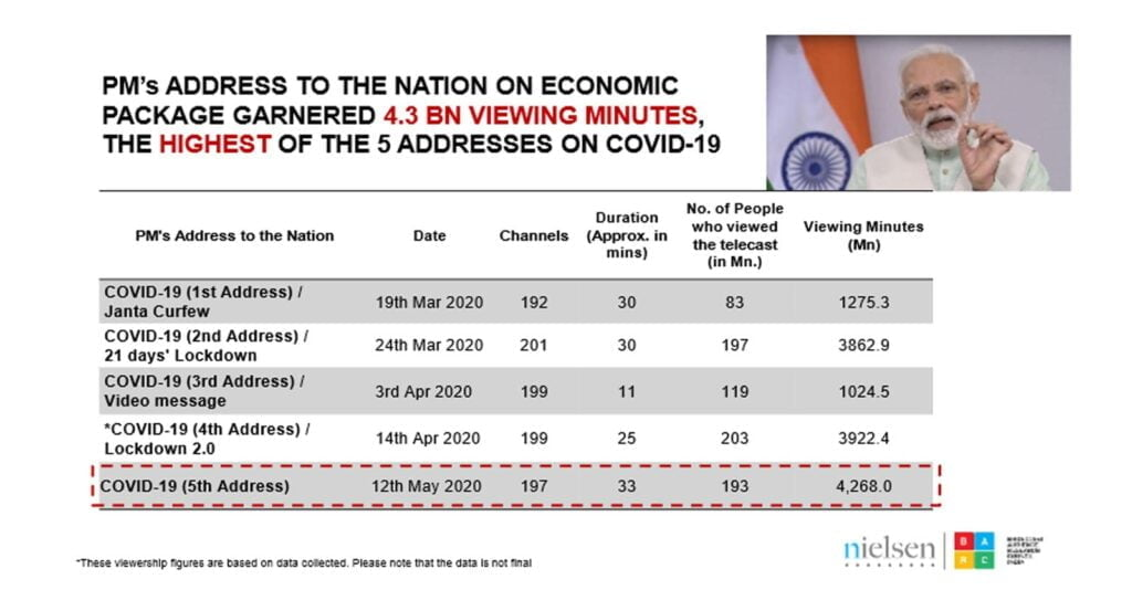 PM's address on Economic Package garnered 4.3 BN viewing minutes: BARC Nieslen