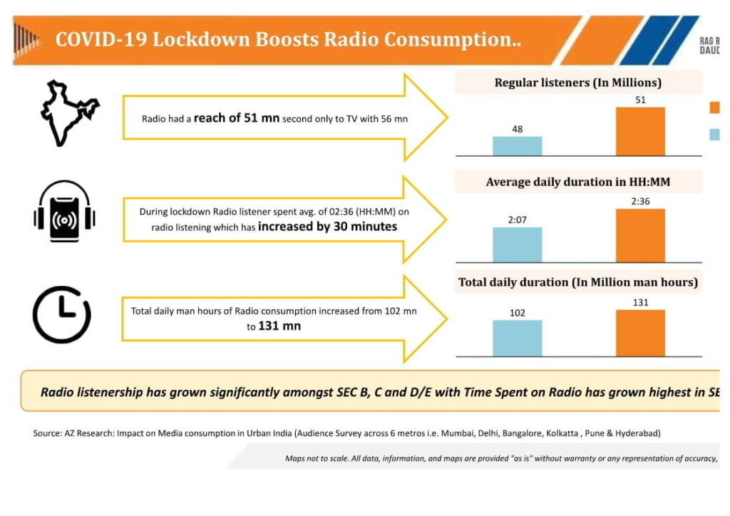 Radio Consumption second to TV with 51 mn due to COVID-19: AZ Research