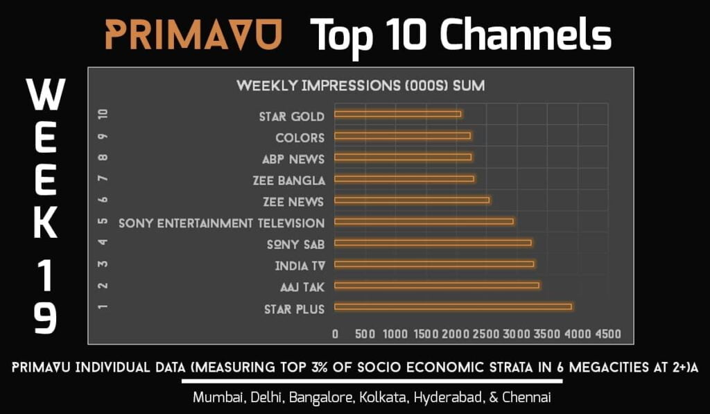 Star Plus top channel in PrimaVU in Week 19: BARC India