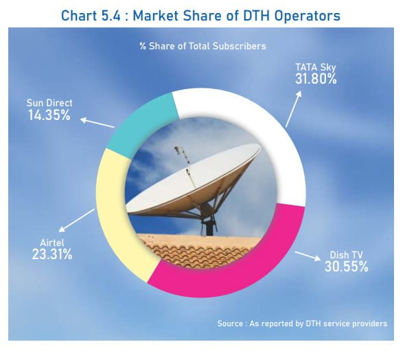Tata Sky retains biggest market share among DTH operators at 2019 end: TRAI Report
