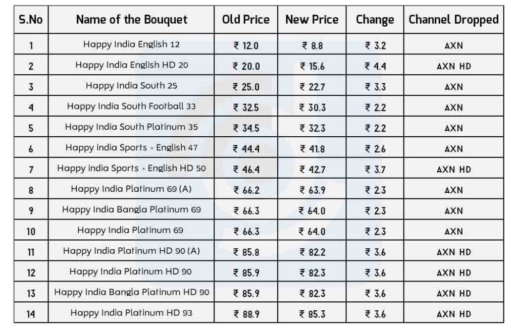 SPNI to revise 14 Happy India Packs pricing due to AXN shutdown
