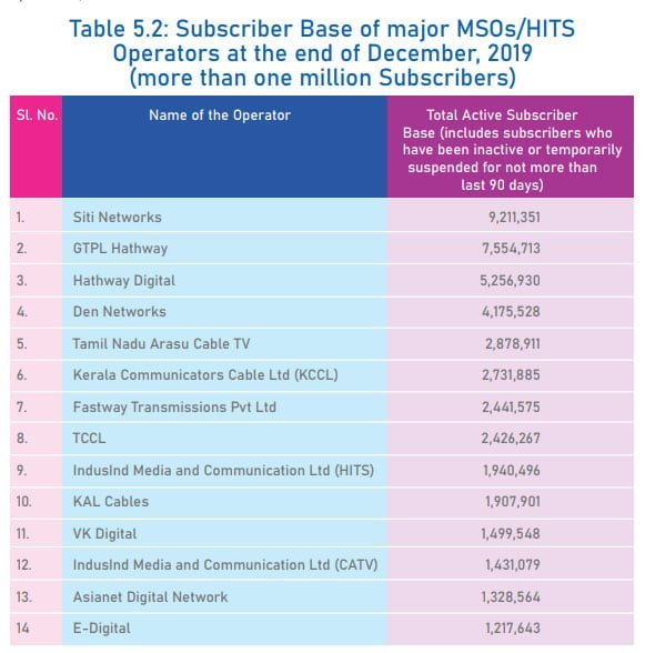 Siti Network retains biggest market share among MSOs/HITS at 2019 end: TRAI Report