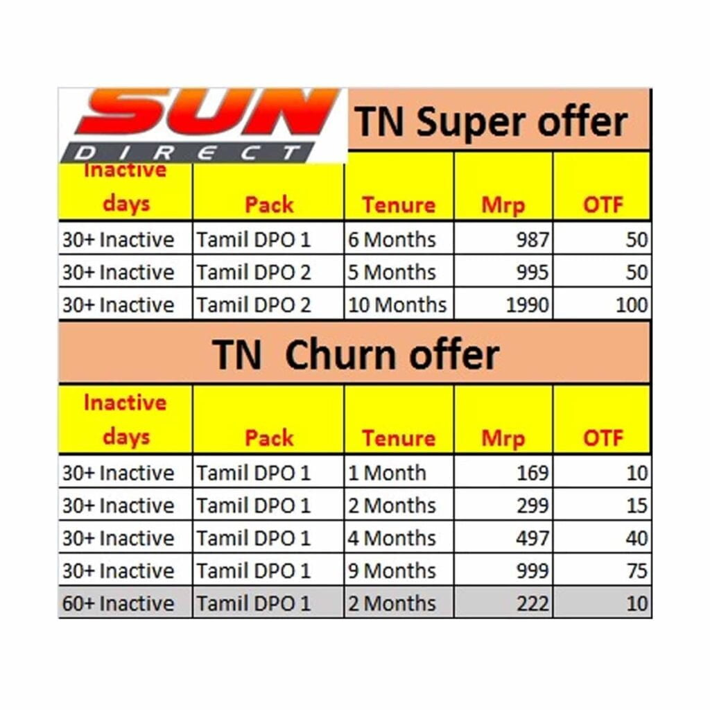 Sun Direct brings in new customer retention offers for deactive customers