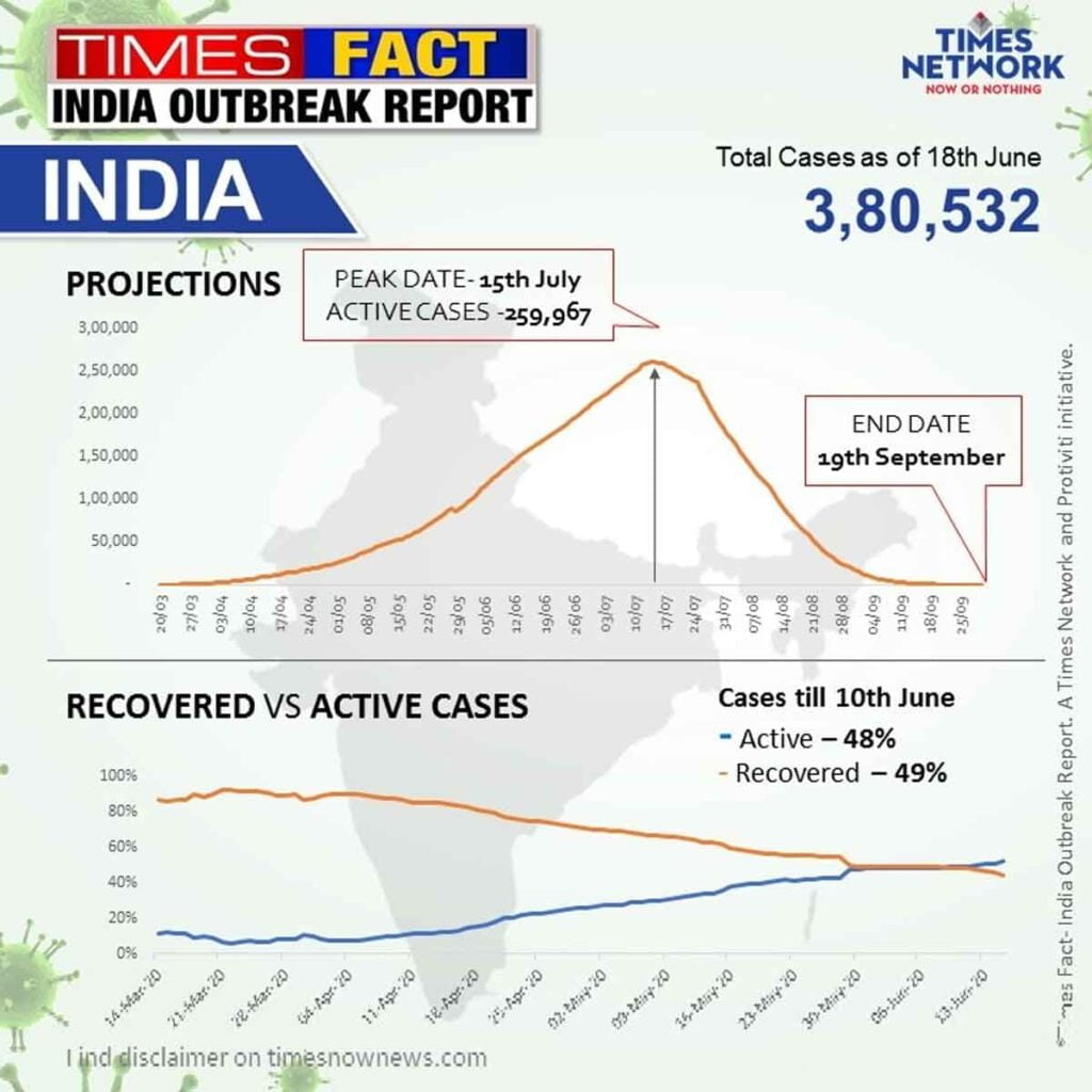 India to hit peak of 2.6 lakh active cases on July 15 - Times Fact India Outbreak Report July Projections