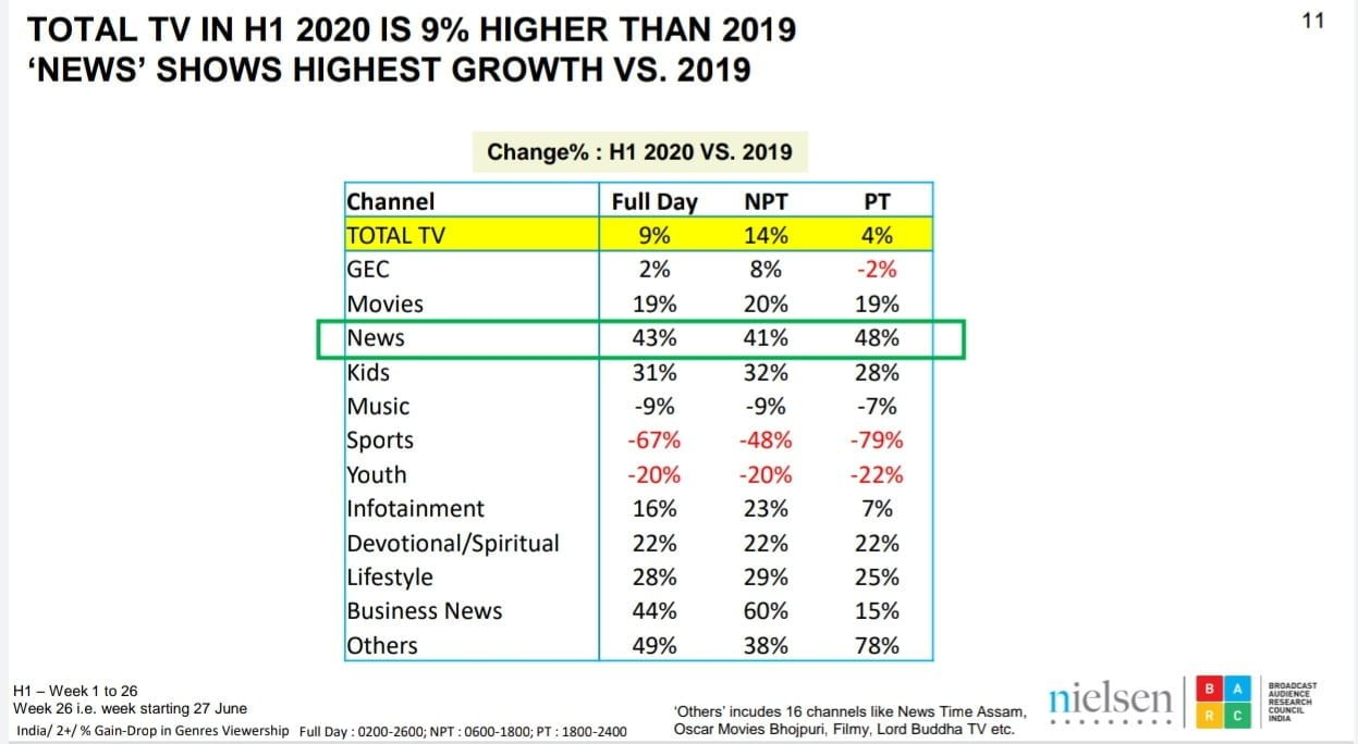 News genre recorded 43% growth in viewership in H1 2020