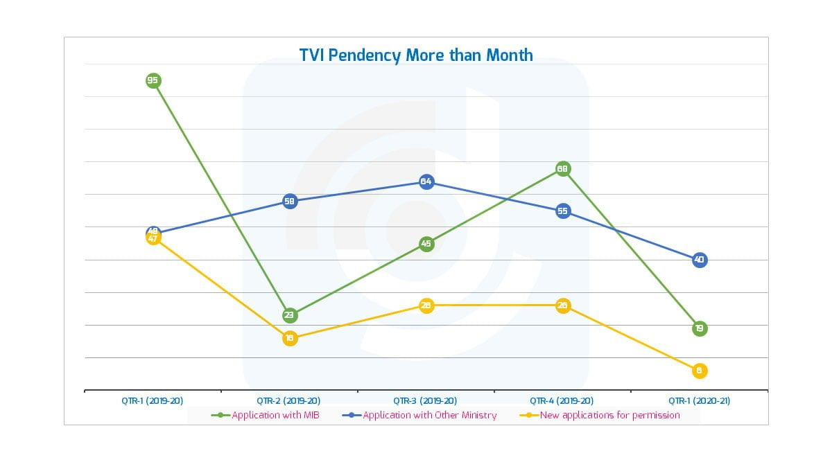 New TV applications for permission hit 15 month low in Q1 FY 21: I&B Ministry