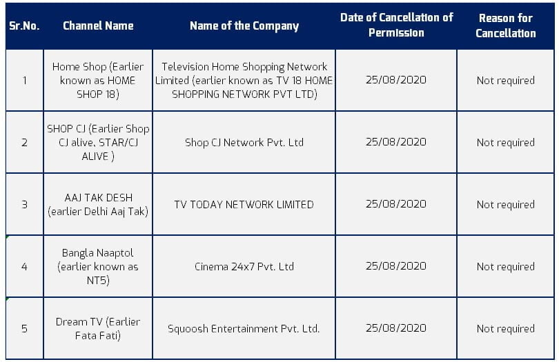 Aaj Tak Desh, Dream TV, and 3 other Satellite TV licenses cancelled by MIB