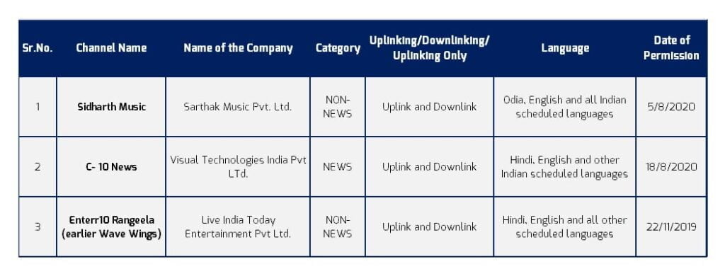 Enterr10 Rangeela, Sidharth Music, and C-10 News get I&B Ministry nod for Satellite TV license