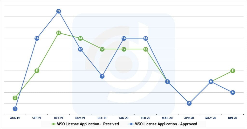 110 MSO license applications pending with MIB at July end