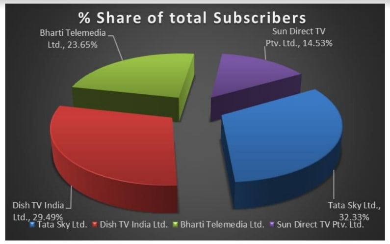 Pay DTH subscriber base rises above 70 million in the quarter ended March 2020: TRAI report