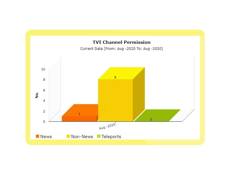 8 Non-News and 1 News TV Channel permission granted in August by I&B Ministry