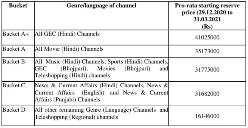DD Free Dish invites applications for vacant MPEG-2 slot in 50th Online E-Auction