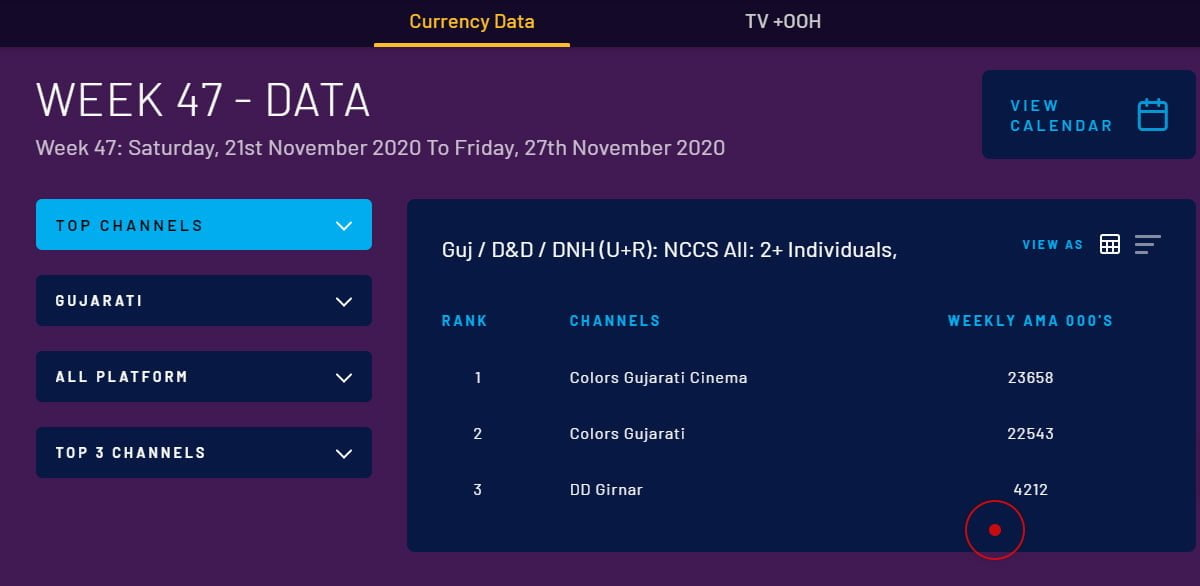 BARC India transitions from 'Impressions' to 'Average Minute Audience'