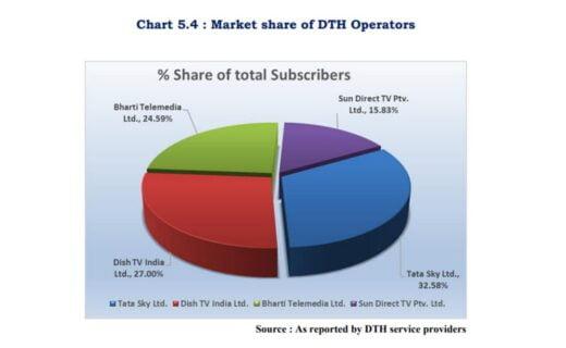 Market Share DTH September 2020