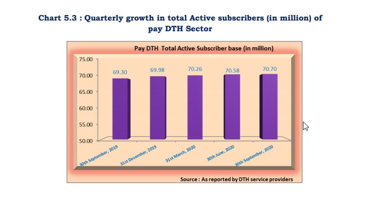 Airtel Digital TV inches closer to becoming 2nd largest DTH operator in the country at September 2020 end