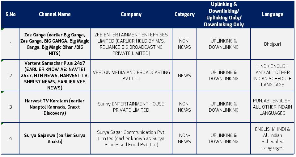 MIB okays TV license for Zee Ganga, Vertinent Samachar Plus 24x7, Surya Sajanwa, and Harvest TV Keralam